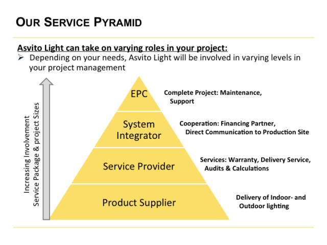 Service Pyramid